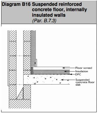 Floor Diagram by B 7 3 Construction F3 Ground Floor Suspended Concrete