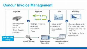 Solutions to accounting information system by romney chapter 5 for Concur invoice management