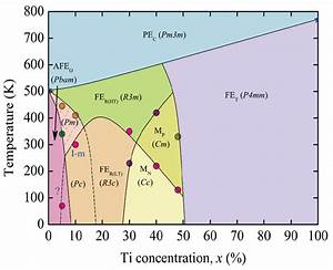 The Phase Diagram Of Pzt Ceramics Derived From The Thermal