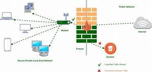 Blok Diagram Internet
