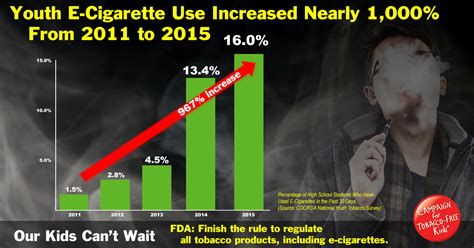 New Survey Shows Record 3 Million Kids Used E-cigarettes