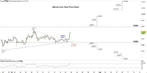 See the live bitcoin to us dollar exchange rate. Bitcoin Forecast: BTC/USD Price Faces a Key Resistance Level