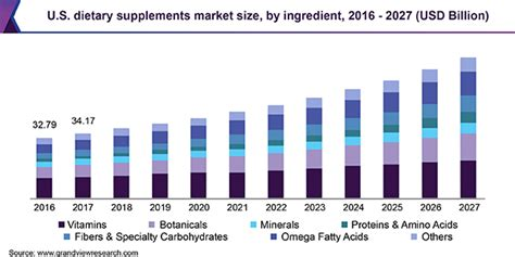 Dietary Supplements Market Size | Industry Analysis Report ...