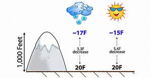 Does Elevation Affect Temperature