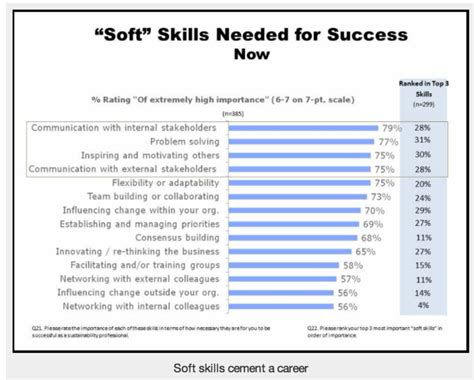 Most Important Computer Skills For Resume by Search Resume You Need To Include Soft Skills Market Monitor