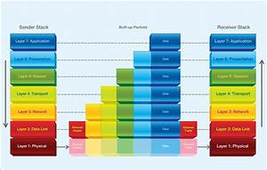 Osi Model   7 Layer Of The Network Communication