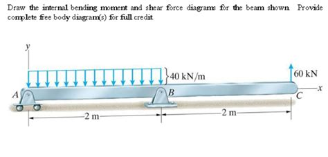 Solved Draw The Internal Bending Moment Shear Force