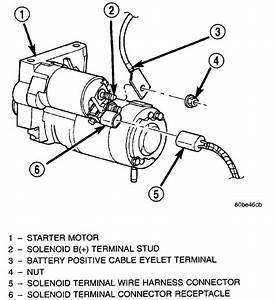 1999 Jeep Grand Cherokee Starter Solenoid Problem