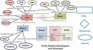 37 Best Entity Relationship Diagrams  Er Diagrams  Images On Pinterest