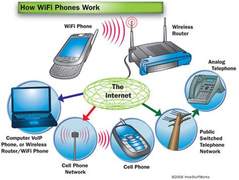 wi fi phone wifi phones wifi phones howstuffworks