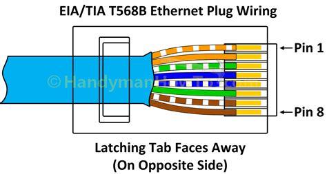 How Wire Cat Ethernet Plug Handymanhowto