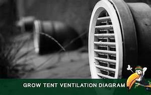 Using A Grow Tent Ventilation Diagram For Best Weed Growing