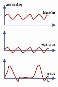 Dynamische Belastung Berechnen : dbeltechnik ~ Themetempest.com Abrechnung