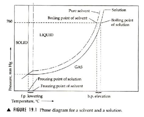Freezig Diagram Of Liquid by Colligative Properties Freezing Point Depression And