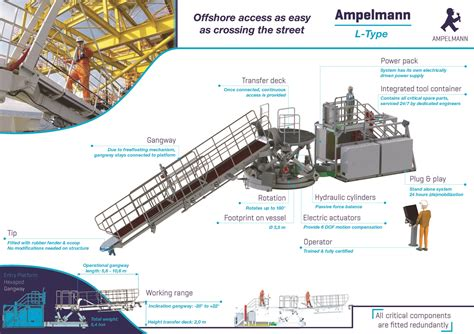 ampelmann ampelmann wind products leading marine hk colimited