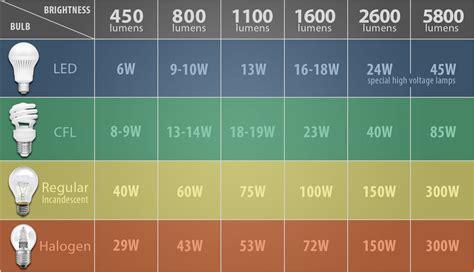 light bulb watts lumens chart