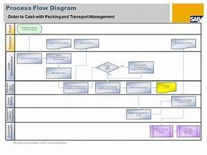 Cash Management Workflow Diagram : sap how to create vendor payment document for check conversion ~ A.2002-acura-tl-radio.info Haus und Dekorationen