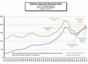 Cost Of Living Index Chart Inflation Adjusted Housing Prices