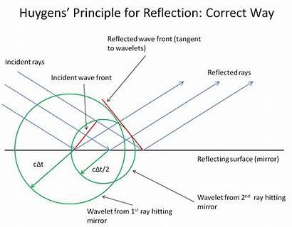 Huygens Principle Reflection Wavelets Optics Physics During