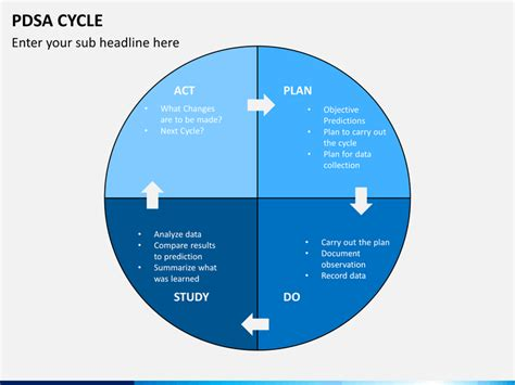 pdsa template pdsa cycle powerpoint template sketchbubble