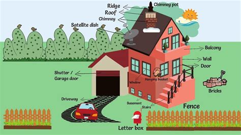 parts of a house exterior parts of a house cooler home designs