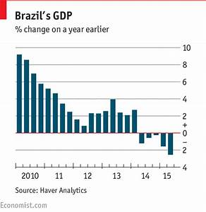 Another big decline in GDP - Brazil's economy