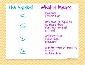 Math Inequalities Symbols