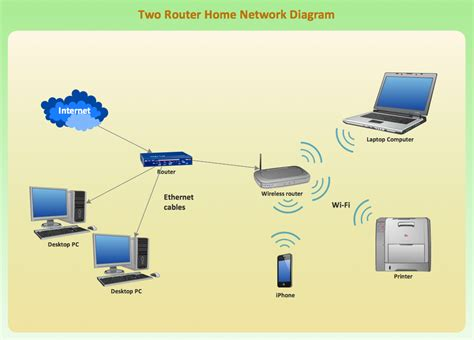 Wireless Network Mode Conceptdraw Diagram Advanced