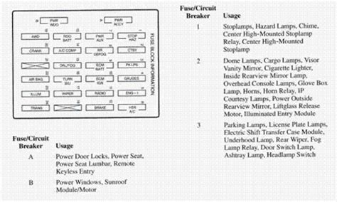 Need Fuse Panel Diagram For Olds Bravada Fixya