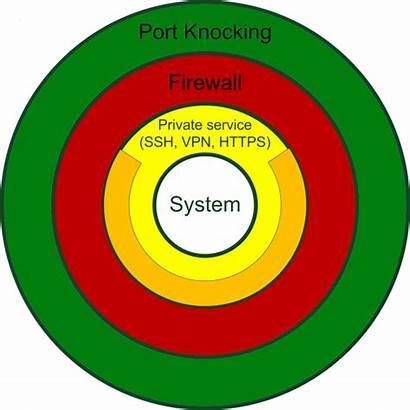 Knocking Port