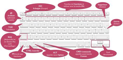 raccourci bureau mac raccourcis clavier mac vos besoins informatiques