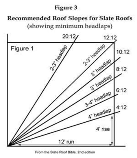 roof slope diagram home improvement pinterest roof