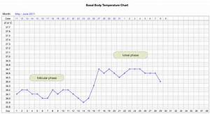 typical basal body temperature chart when charting your basal body temperature family acupuncture