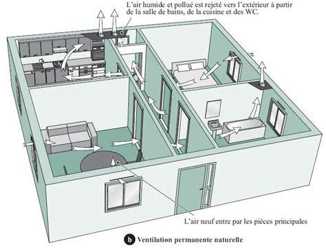ventilation cuisine comment ça marche la ventilation des bâtiments règles