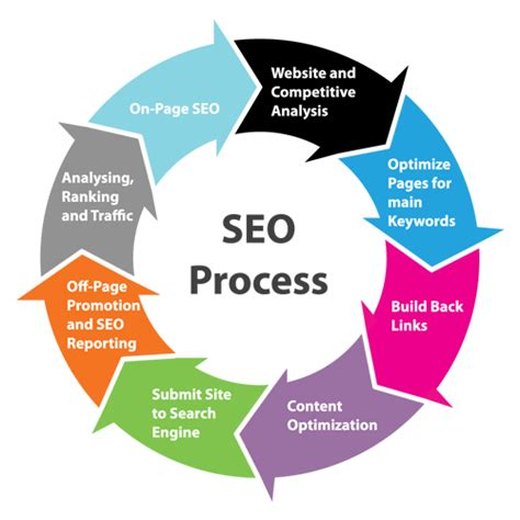 What Is Seo Optimisation by What Is Search Engine Optimization The Pandora Www