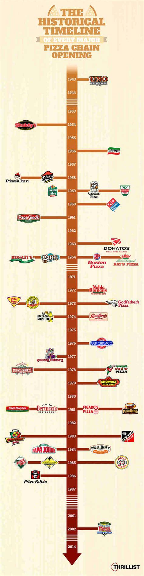 pizza history dominos pizza hut  caesars facts thrillist
