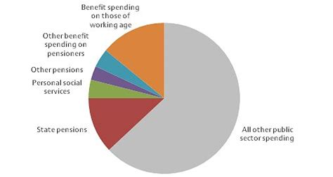 what is tanf what is welfare spending institute for fiscal studies ifs