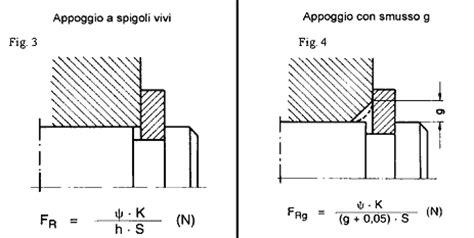 Sede Seeger by Anelli D Arresto Calcoli Di Montaggio Per Gli Anelli