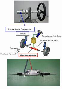 """Development of """"Steering System for Steer-by-Wire""""