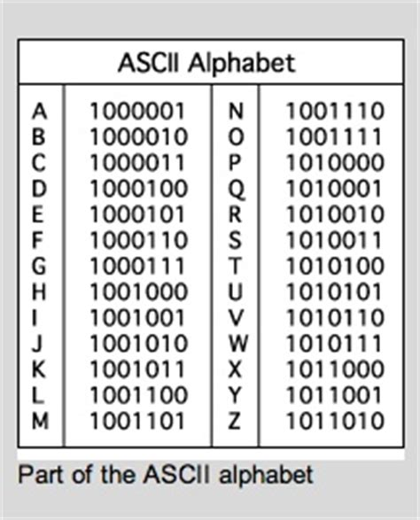 binary code for letters code for arithmetic and letters on 46824
