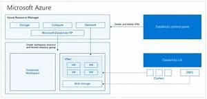 A Technical Overview Of Azure Databricks