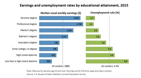 the bureau of labor statistics education matters career outlook u s bureau of labor