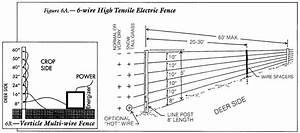 Nemtek Electric Fence Troubleshooting  U2022 Fences Design