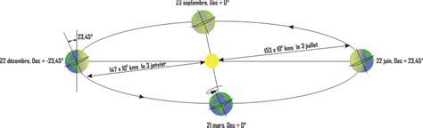 sch 233 ma r 233 volution terre autour soleil