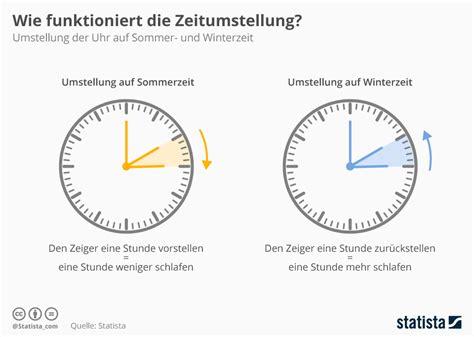 Uhren umstellen in deutschland 2021/2022. Zeitumstellung 2021: Diese Uhren und Geräte müssen bald ...