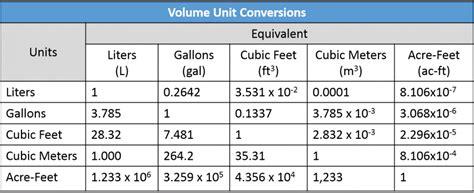 Epa Evaporation Rate Equation