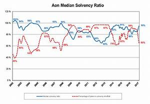 As solvency hits new highs, diversification, de-risking ...