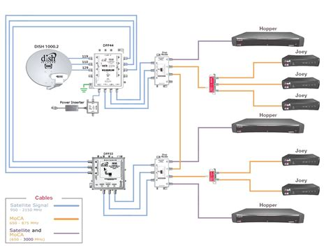 Wiring Network Diagram by Rv Cable And Satellite Wiring Diagram Collection