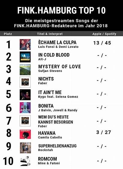 Charts Das Fink Hamburg Unsere Sind Redaktion