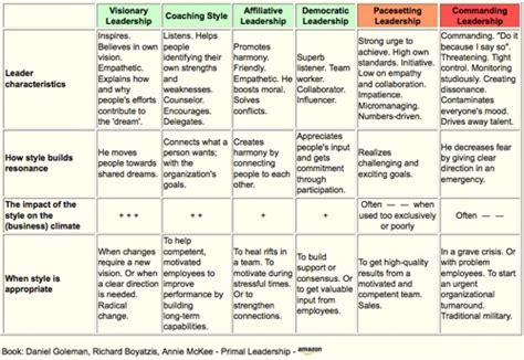 Autocratic And Democratic Leadership Styles